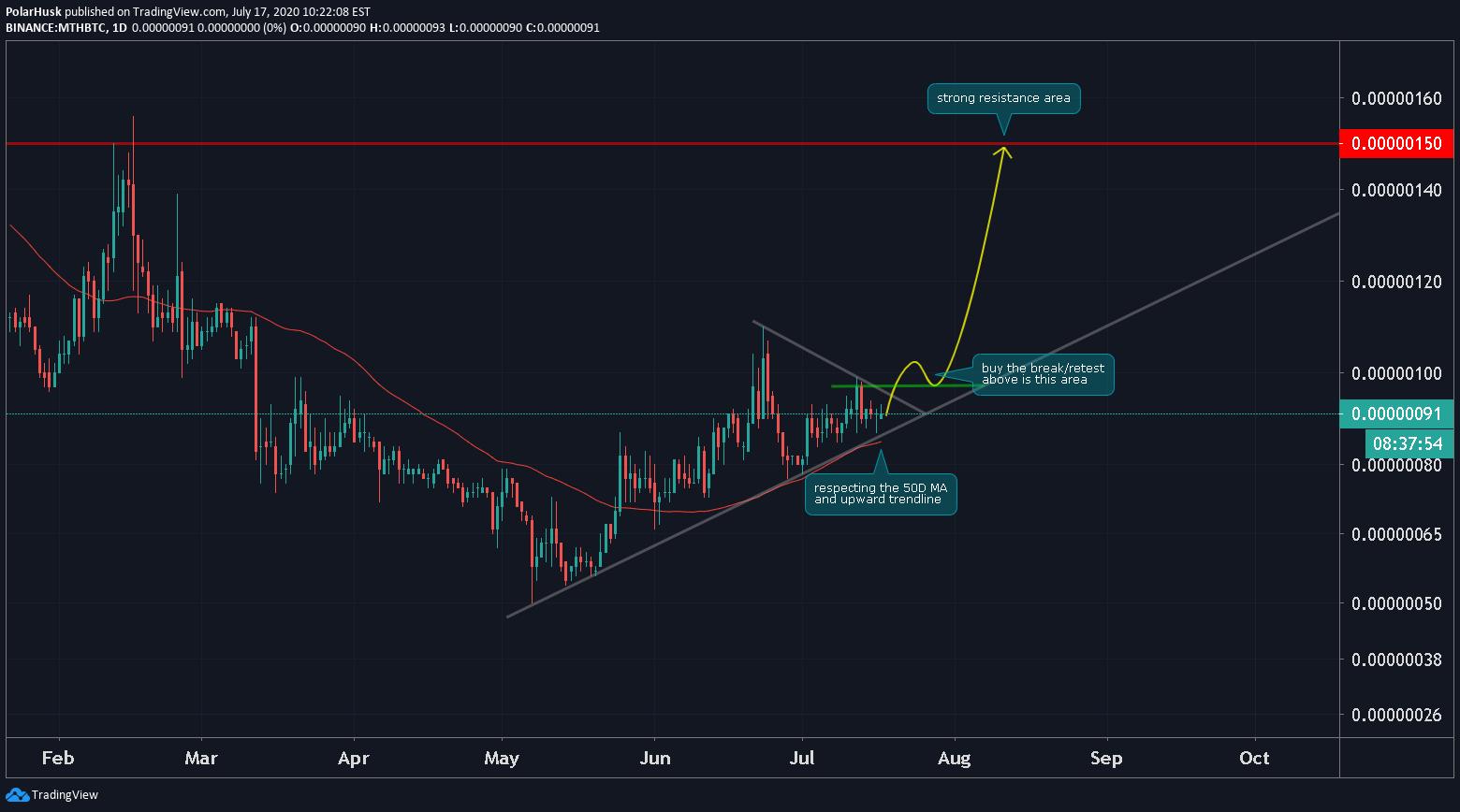 bitcoin ma tradingview