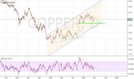 COPPER: Copper on side