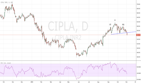 CIPLA: Head & Shoulder CIPLA
