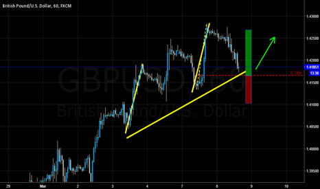 GBPUSD: GBP/USD .786 Trend continuation
