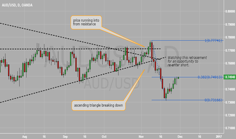 AUDUSD: Watching for a pattern to re-enter Short