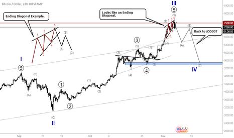 BTCUSD: Bitcoin- Important Pattern Breakdown. $5500?