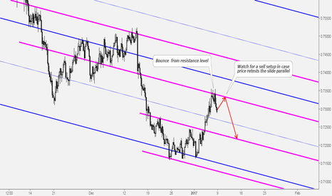 AUDUSD: AUDUSD Watch For a Sell Setup at Slide Parallel