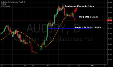 AUDJPY: AUD/JPY 160pip Short setup on daily bearish engulfing