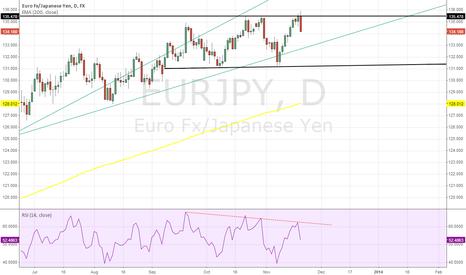 EURJPY: EUR/JPY Triple Top