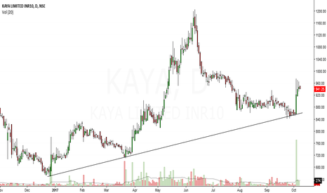 KAYA: kaya looks bullish in medium term