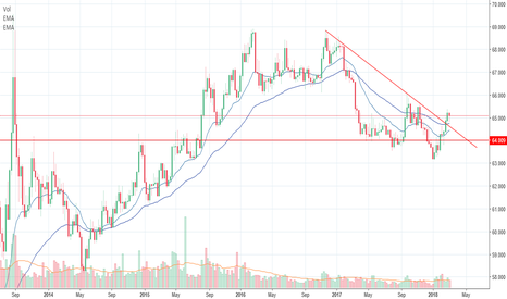 USDINR: USDINR Breakout From 1 Year Downtrend