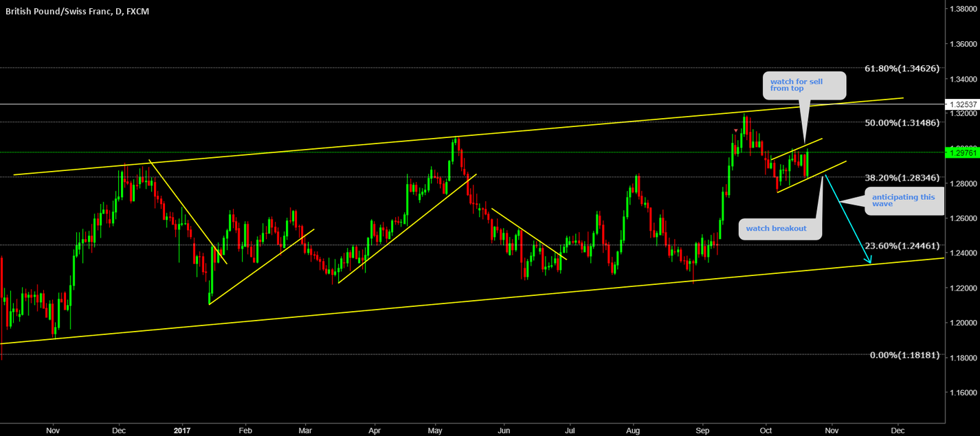 GBPCHF Watch top fop sell before the breakout