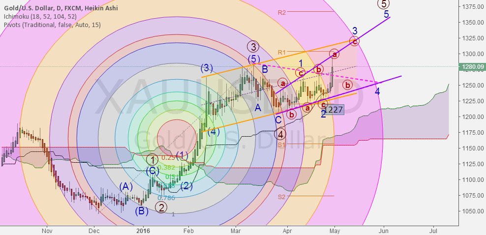 """XAUUSD-D, moving in an expanding wage,""""Short High Buy Low"""""""