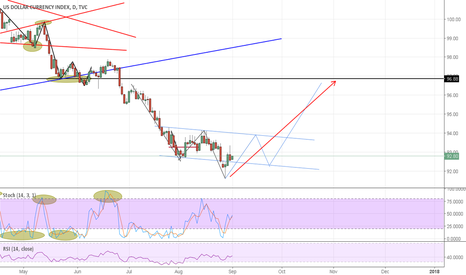 DXY: possible bullish head and shoulder