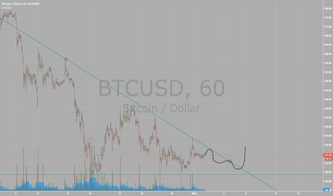 BTCUSD: This is what TA looks like