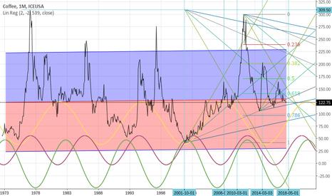 KC1!: COFFEE - cycle analysis
