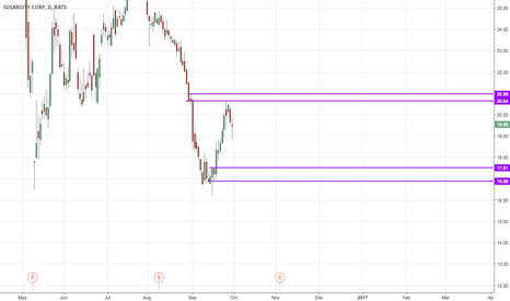 SCTY: SCTY: Nearing bottom or bust