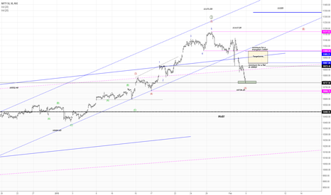 NIFTY: NIFTY50....Wave (A) of ((4)) is done!
