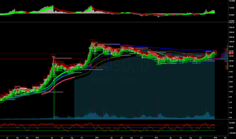 BTCUSD: Long Term charting