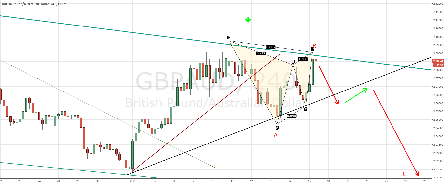 GBPAUD short term short before major move higher