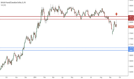 GBPCAD: Short from supply with lots of profit potential