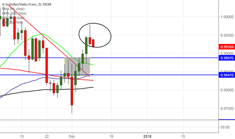 USDCHF: USD/CHF forms shooting star pattern, good to sell on rallies