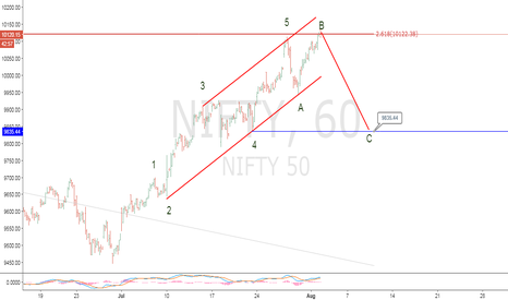 NIFTY: d,nt be generate long position.