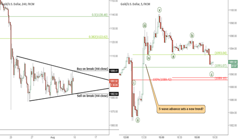 XAUUSD: Gold: Triangle still unresolved; Entry levels refined
