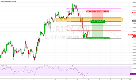 EURJPY: EUR/JPY, Short at Fibos 50.0