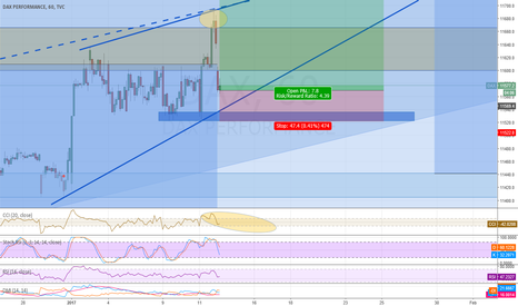 DAX: close long position possibility