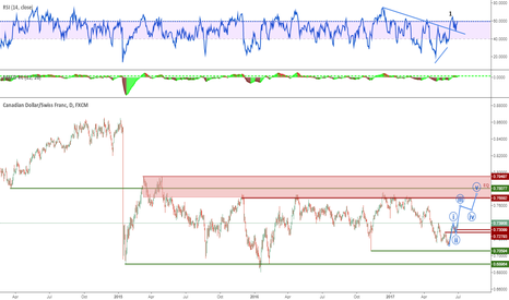 CADCHF: 2 LOOKS FINISHED, WHAT NEXT?