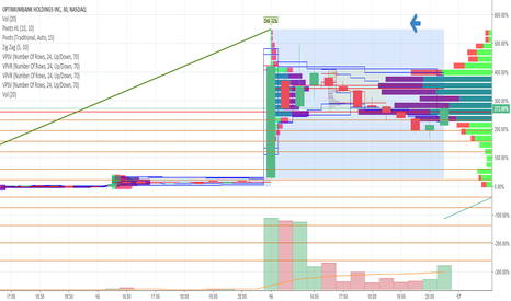 OPHC: Looks good OPHC  premarket and sell +2 dollars