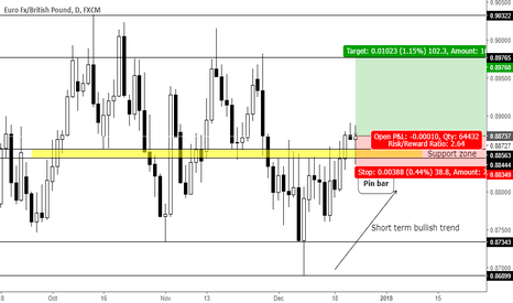 EURGBP: Trend continuation pin bar at support zone