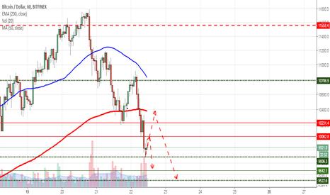 BTCUSD: BTC pode voltar abaixo dos 8K ¯\_(ツ)_/¯  BTC/USD - Bitfinex