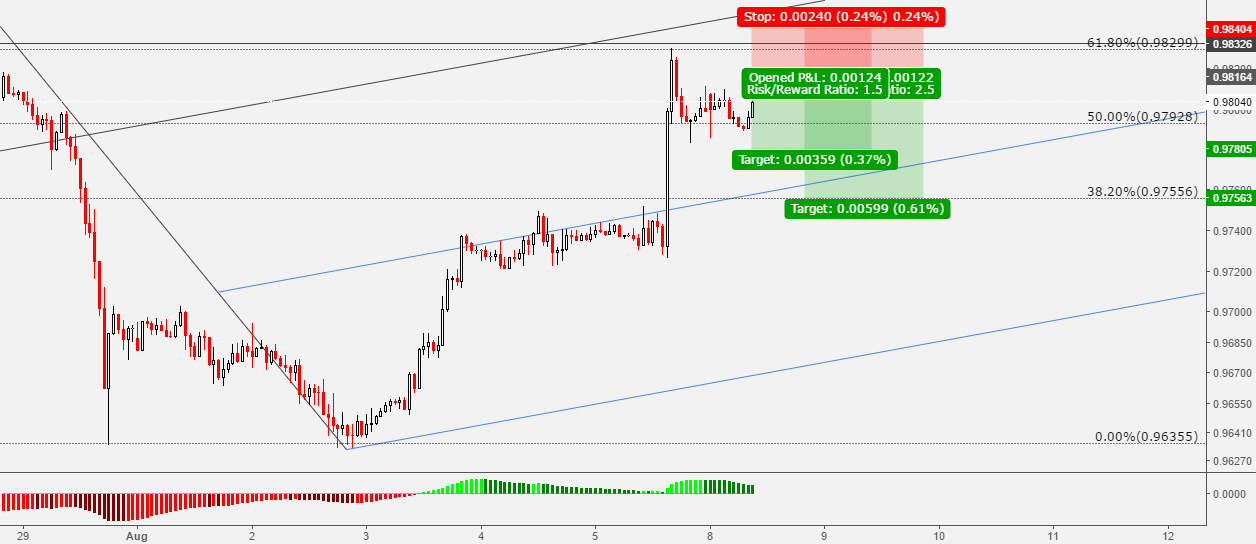USDCHF: Pending Sell Setup With Great R/R