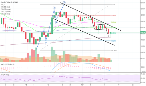 LTCUSD: LITECOIN And The Bear Flag - And D4rkEnergY With a Secret! <3