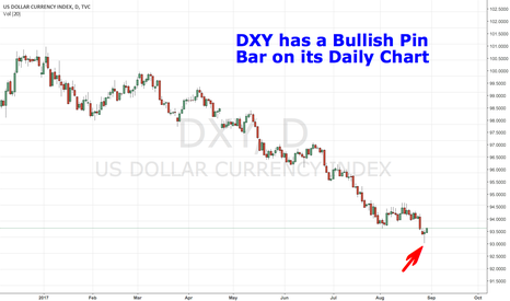 DXY: DXY has a Bullish Pin Bar on its Daily Chart