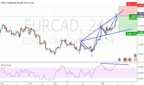 EURCAD: EURCAD_WOLF FORMATION