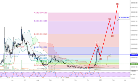 BURSTBTC: BURST/BTC LONG