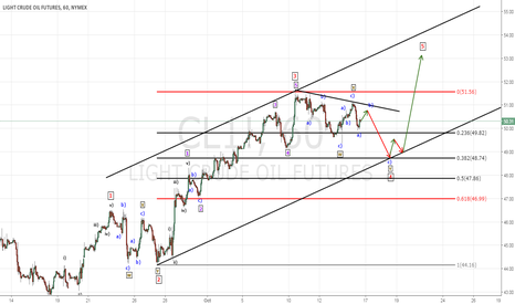 CL1!: ELLIOT WAVE ANALYSIS