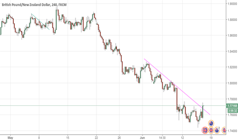 GBPNZD: double bottom and trendline breakout