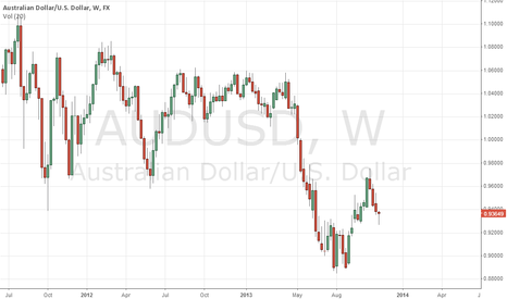 AUDUSD: Buying pressure on weekly chart.