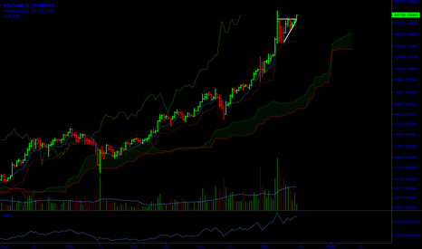 BTCUSD: BTCUSD just broke out of an ascending triangle