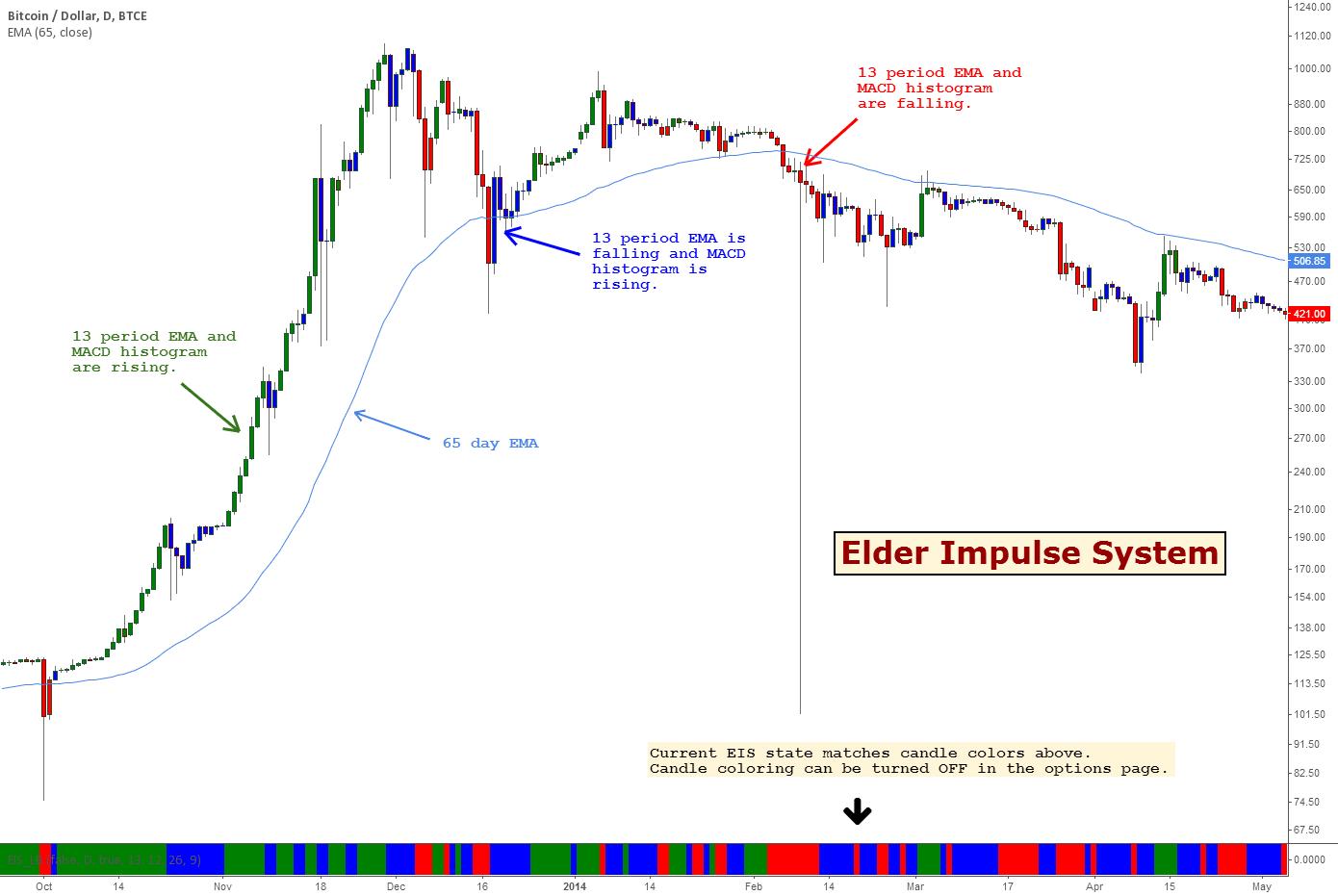 Trading pro system amazon