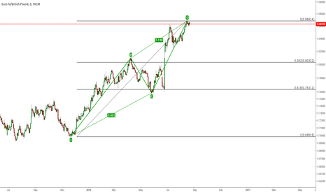 EURGBP: EURGBP AB=CD Pattern completion