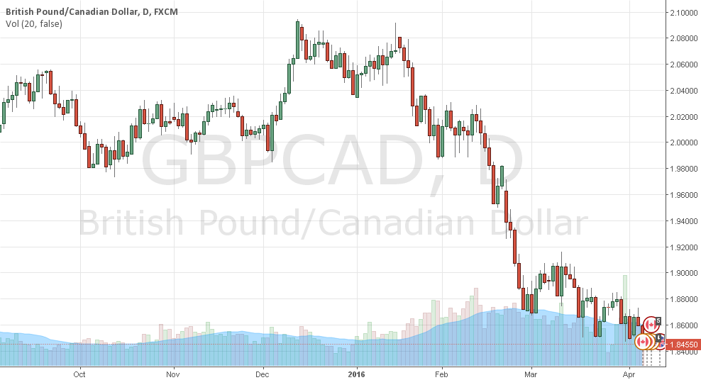 GBPCAD - 839X decent looking supp - 830X main supp