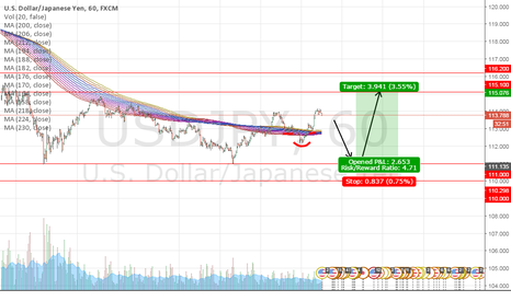 USDJPY: Forex Analysis And Trading Tips - USDJPY LONG!