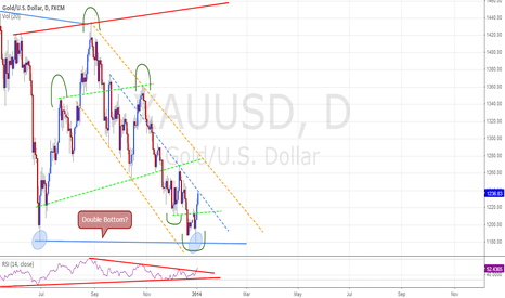 XAUUSD: Gold - Bottoming?