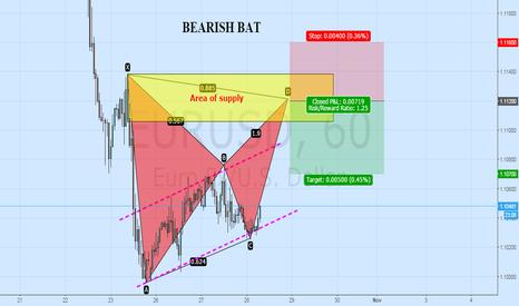EURUSD: POSSIBLE BEARISH BAT IN EURUSD