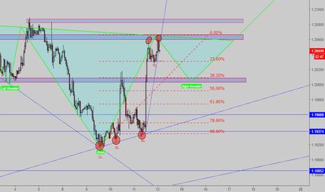 EURUSD: Potential Long - EUR/USD