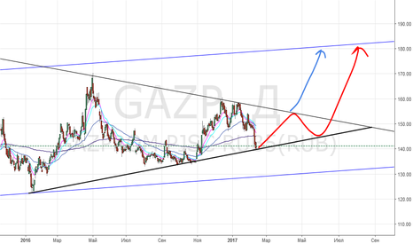 GAZP: Газпром