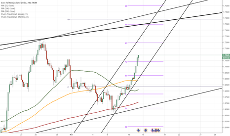 EURNZD: EUR/NZD 4H Chart: Set for more gains