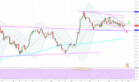 GBPJPY: GBPJPY - Daily - Almost like EURJPY.