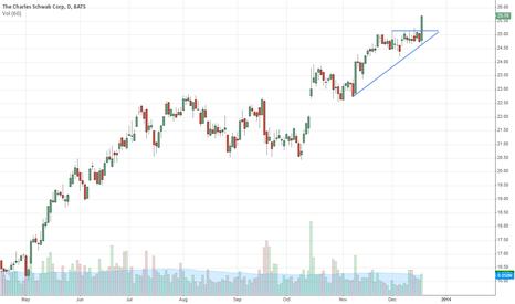 SCHW Stock Price and Chart — TradingView